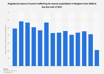 Human trafficking for sexual exploitation in Belgium 2006-2016