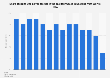 Scotland: football participation of adults in the last 4 weeks 2007-2016