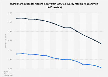 Italy: newspaper readership 2006-2015, by reading frequency
