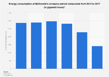 Global energy consumption by McDonald's 2012-2015