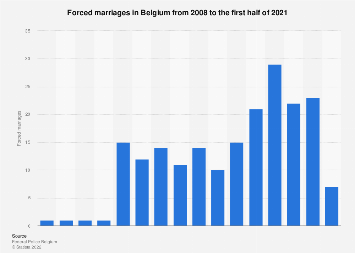 Forced marriages in Belgium 2008-2018