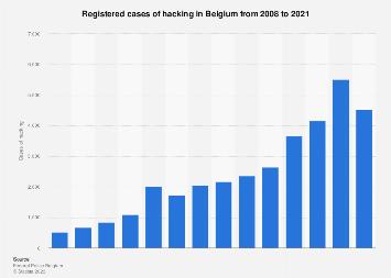 Hacking cases in Belgium 2006-2016
