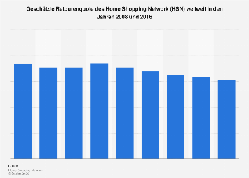 Retourenquote des Home Shopping Network (HSN) bis 2016