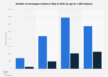 Italy: newspaper readership 2017, by age