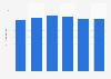 Poulet entier standard : prix au kilogramme en France 2011-2016