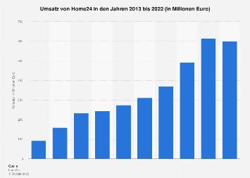 Umsatz von Home24 bis 2017
