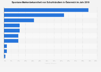 Spontane und gestützte Bekanntheit von Schuhhändlern in Österreich 2018