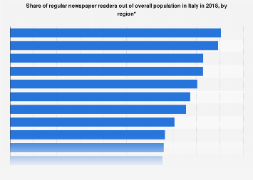 Italy: newspaper readership 2017 by region