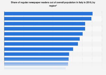 Italy: newspaper readership 2017 by region