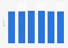 Poulet entier de label : prix par kilogramme en France 2011-2016