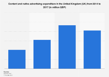 Content and native advertising spending in the United Kingdom (UK) 2014-2016