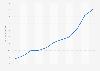 Lapin entier : prix au kilogramme en France 2011-2016