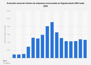 Evolución anual de las empresas concursadas en España 2005-2017