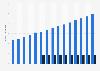 Anzahl der Kunden von QVC Deutschland bis 2016