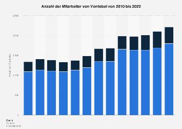 Mitarbeiter von Vontobel bis 2017
