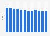 Número de trabajadores en la empresa D'Or Joiers en España 2010-2018