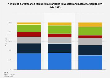 Verteilung der Ursachen von Berufsunfähigkeit in Deutschland nach Altersgruppe 2014