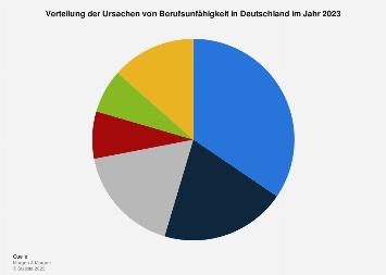Verteilung der Ursachen von Berufsunfähigkeit in Deutschland 2017