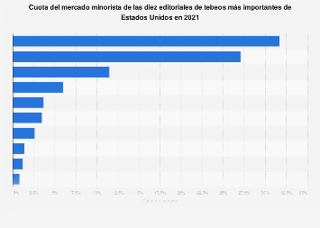 Editoriales de tebeos más importantes del mundo por cuota de mercado minorista 2017