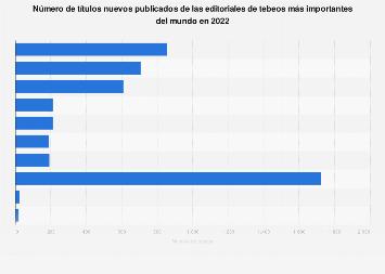 Editoriales líderes de tebeos según el número de títulos publicados en el mundo 2017