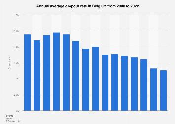 Average dropout rate per year in Belgium 2007-2017