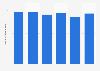 Valor de las ventas de Denix S.A. en España en 2012-2017