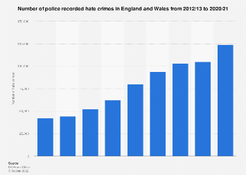 Recorded racial hate crimes in England and Wales 2011-2017