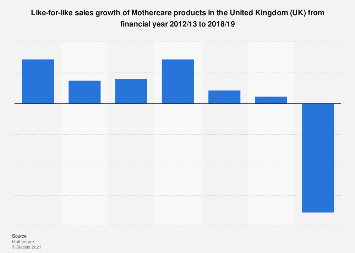 Mothercare like-for-like sales growth in the United Kingdom (UK) 2012-2017