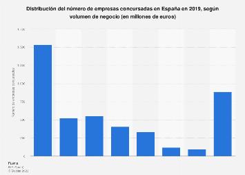 Empresas concursadas por volumen de negocio España 2018