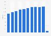 Cifra anual de turistas británicos Islas Baleares 2010-2018