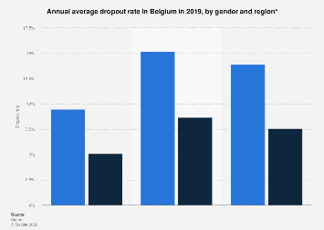 Average dropout rate per year in Belgium 2017, by gender and region