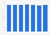 Évolution du prix d'un kilogramme de roquefort standard en France 2008-2014