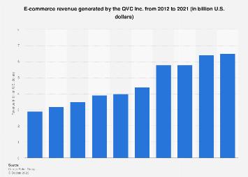 QVC e-commerce revenue in the U.S. 2012-2017