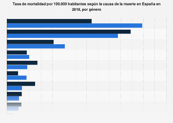 Tasa de mortalidad según causa de muerte España en 2016, por género