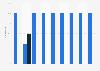 Cuota de empleados de Distri Quartz en 2009-2017, por fijos y temporales