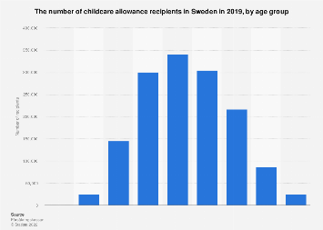Childcare allowance recipients in Sweden 2016, by age group