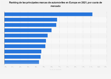 Marcas automovilísticas con mayor cuota de mercado Europa 2019