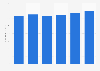 IT services market worldwide 2013-2017