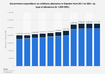 Expenditure on childcare allowance 2012-2016 in Sweden, by type of allowance