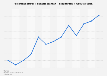Share of IT budgets spent on IT security 2005-2016