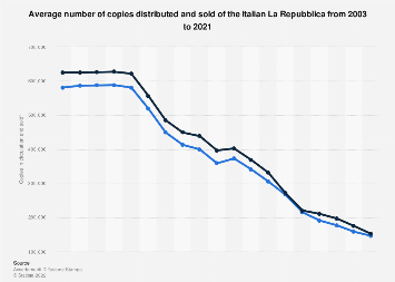 La Repubblica newspaper: number of copies in circulation and sold in Italy 2003-2016