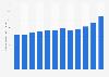 Betriebs- und Verwaltungskosten der Vaudoise-Gruppe bis 2018