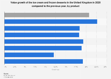 Ice cream market value growth in the UK 2014-2015 | Statista