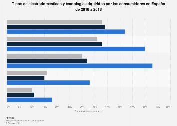 Electrodomésticos y tecnología adquiridos según categoría España 2016-2018