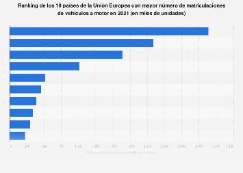 Ranking de países de la Unión Europea con más vehículos a motor matriculados 2018