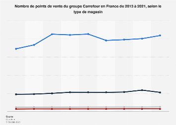 Implantation de l'enseigne Carrefour par type de magasin en France 2013-2017