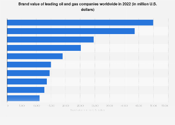 top 10 oil and gas companies