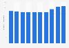 PepsiCo's number of employees worldwide 2013-2018