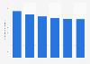 Evolución anual del número de efectos de comercio en cartera La Rioja 2010-2015