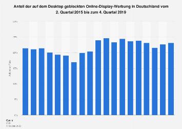 Adblocker-Rate in Deutschland bis zum 3. Quartal 2018